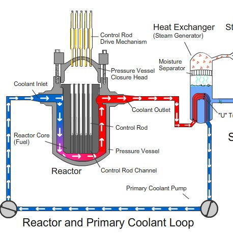 Доклад Устройство Атомного Реактора.