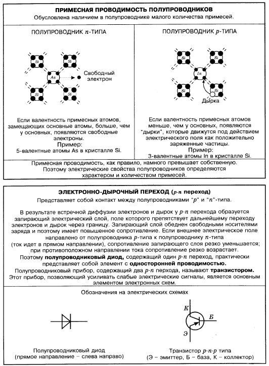 Электронно - дырочный переход ( p-n переход ).Полупроводниковый диод, транзистор p-n-p типа.  Справочник по физике.