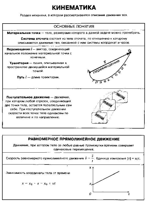 Справочник по физике Механика.  Механика / Кинематика - 1. Кинематика - 1. он прост в обращении и в тех поддержке.