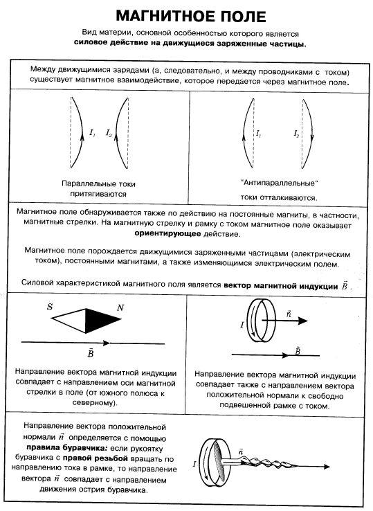 века пытались создать теорию магнитного поля по аналогии