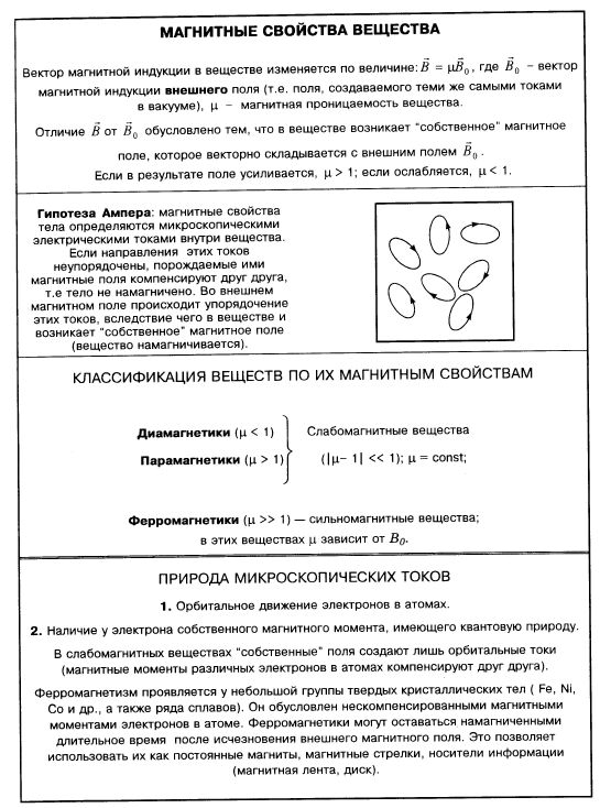Справочник по физике Магнитное поле магнитные свойства вещества  Магнитное поле магнитные свойства вещества гипотеза Ампера диамагнетики парамагнетики ферромагнетики